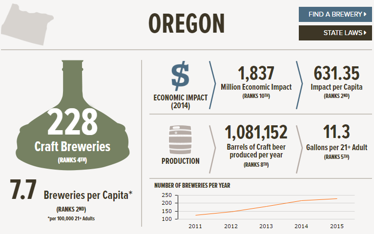 Craft Beer Sales by State